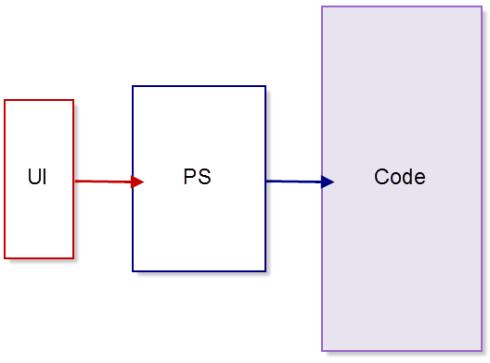 ui-ps-code